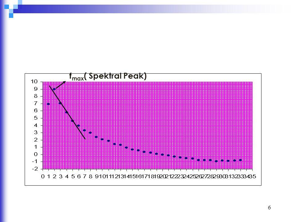 fmax( Spektral Peak)