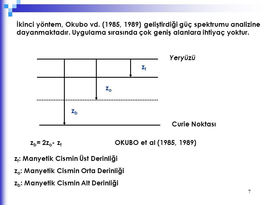 İkinci yöntem, Okubo vd. (1985, 1989) geliştirdiği güç spektrumu analizine dayanmaktadır. Uygulama sırasında çok geniş alanlara ihtiyaç yoktur.