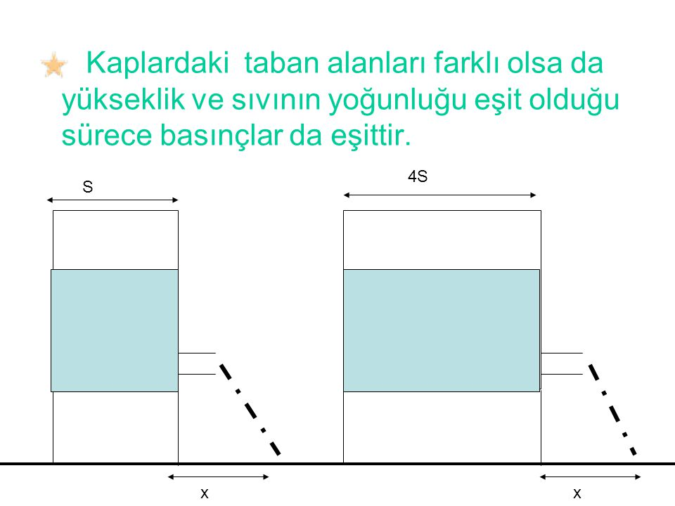 Kaplardaki taban alanları farklı olsa da yükseklik ve sıvının yoğunluğu eşit olduğu sürece basınçlar da eşittir.