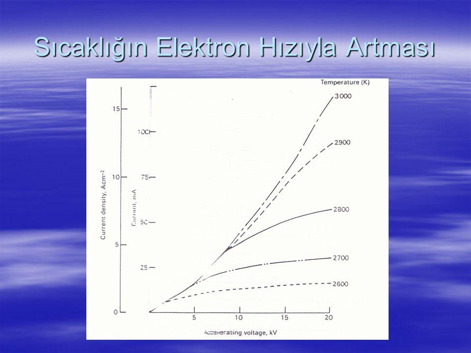 Sıcaklığın Elektron Hızıyla Artması