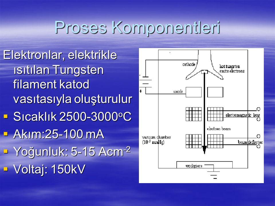 Proses Komponentleri Elektronlar, elektrikle ısıtılan Tungsten filament katod vasıtasıyla oluşturulur.
