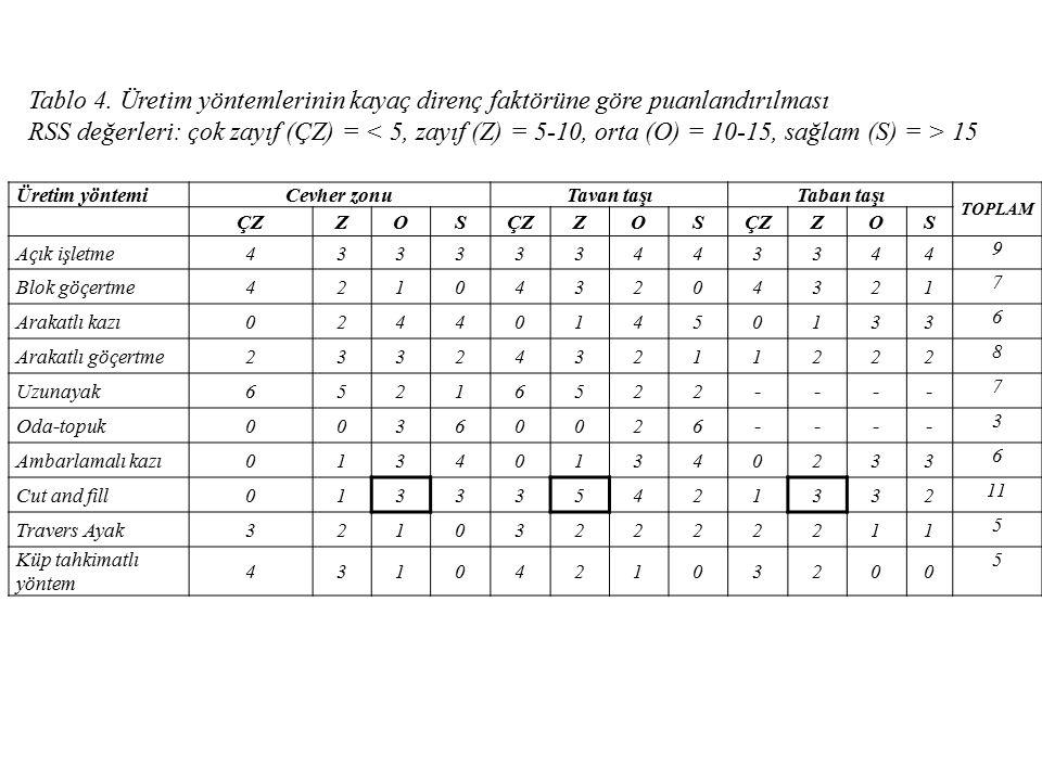 Tablo 4. Üretim yöntemlerinin kayaç direnç faktörüne göre puanlandırılması