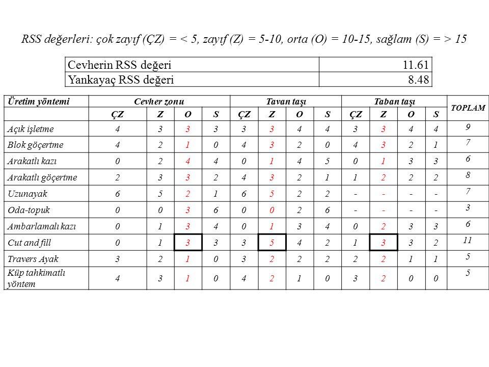 RSS değerleri: çok zayıf (ÇZ) = < 5, zayıf (Z) = 5-10, orta (O) = 10-15, sağlam (S) = > 15