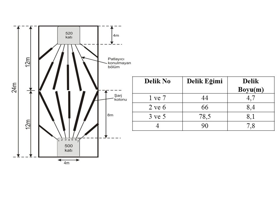 Delik No Delik Eğimi Delik Boyu(m) 1 ve 7 44 4,7 2 ve 6 66 8,4 3 ve 5 78,5 8,1 4 90 7,8