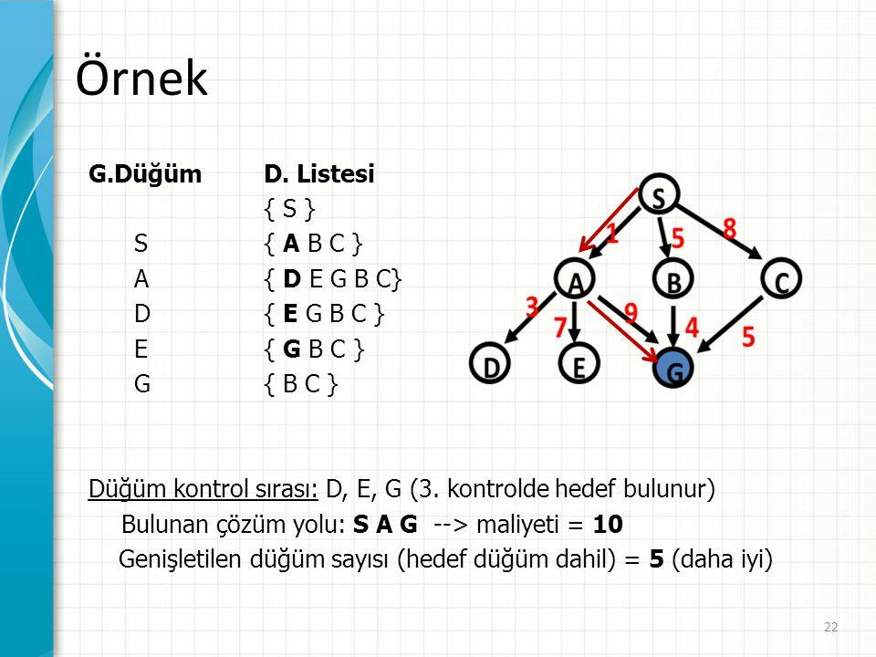 Örnek G.Düğüm D. Listesi { S } S { A B C } A { D E G B C}