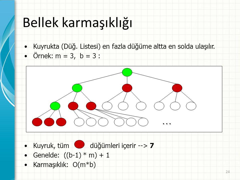 Bellek karmaşıklığı Kuyrukta (Düğ. Listesi) en fazla düğüme altta en solda ulaşılır. Örnek: m = 3, b = 3 :