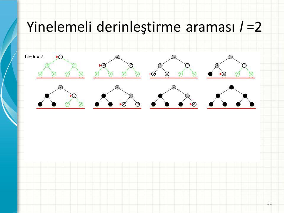 Yinelemeli derinleştirme araması l =2