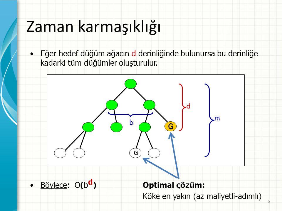 Zaman karmaşıklığı Eğer hedef düğüm ağacın d derinliğinde bulunursa bu derinliğe kadarki tüm düğümler oluşturulur.