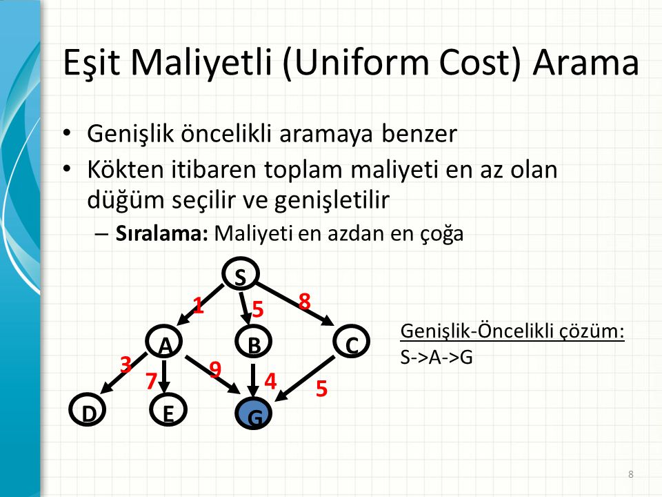Eşit Maliyetli (Uniform Cost) Arama