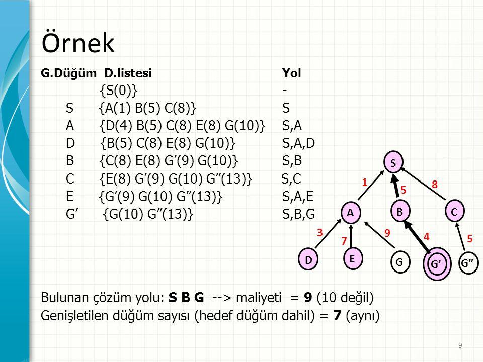 Örnek {S(0)} - S {A(1) B(5) C(8)} S A {D(4) B(5) C(8) E(8) G(10)} S,A