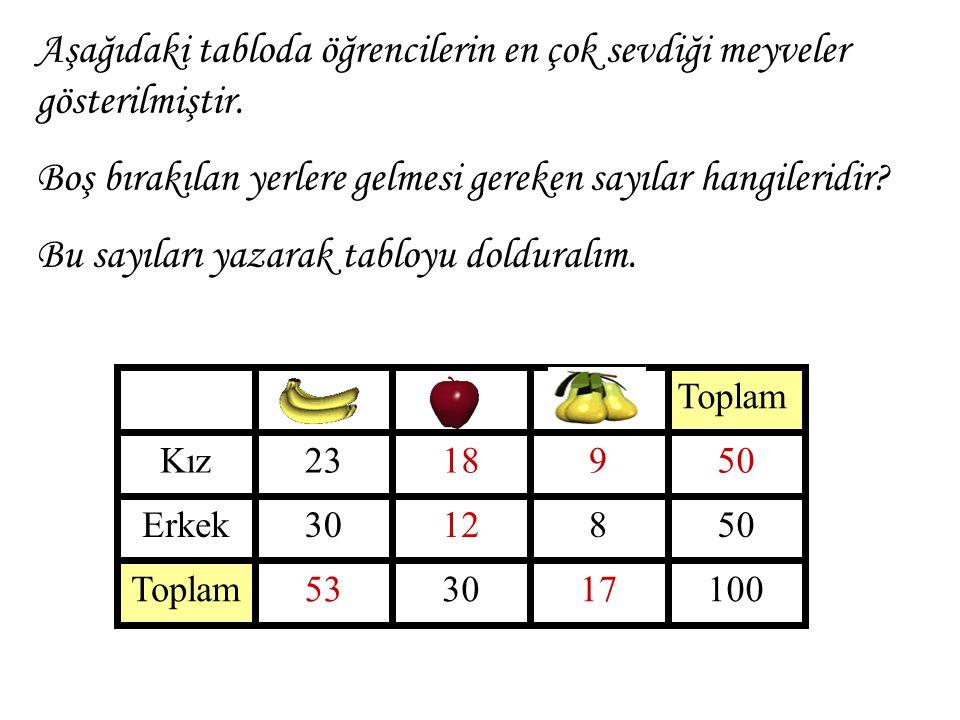 Aşağıdaki tabloda öğrencilerin en çok sevdiği meyveler gösterilmiştir.