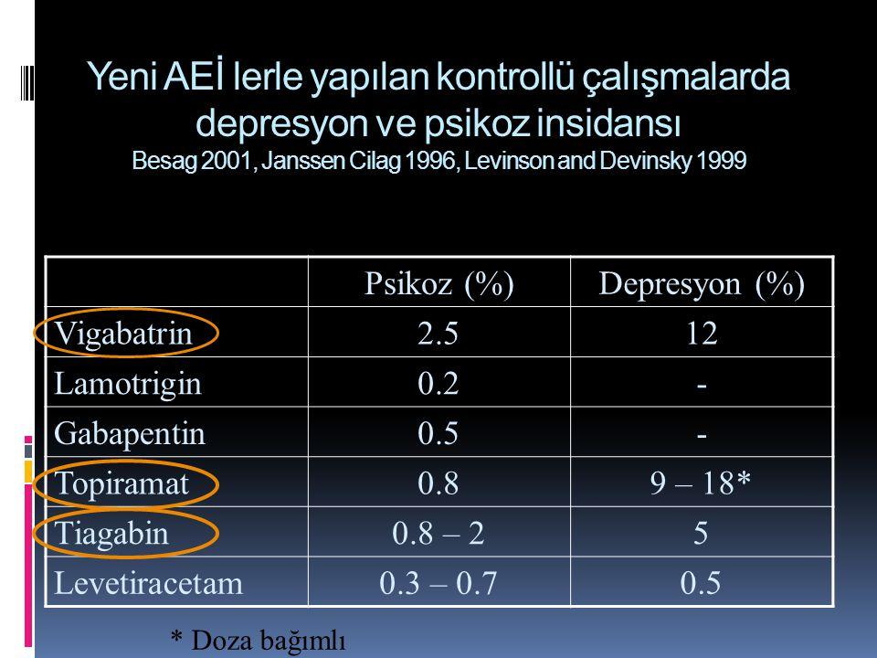 Yeni AEİ lerle yapılan kontrollü çalışmalarda depresyon ve psikoz insidansı Besag 2001, Janssen Cilag 1996, Levinson and Devinsky 1999