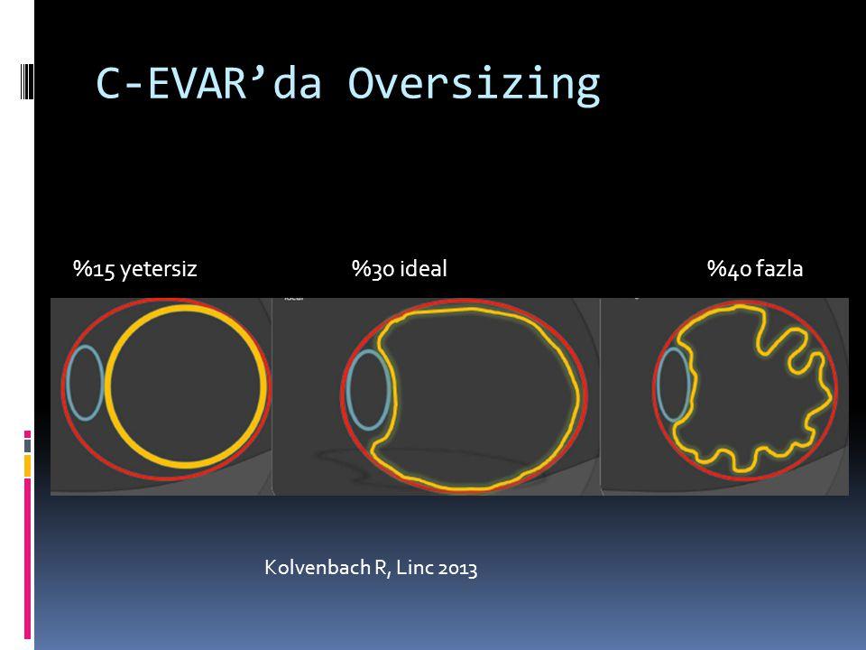 C-EVAR'da Oversizing %15 yetersiz %30 ideal %40 fazla