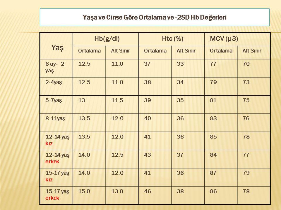 Yaşa ve Cinse Göre Ortalama ve -2SD Hb Değerleri