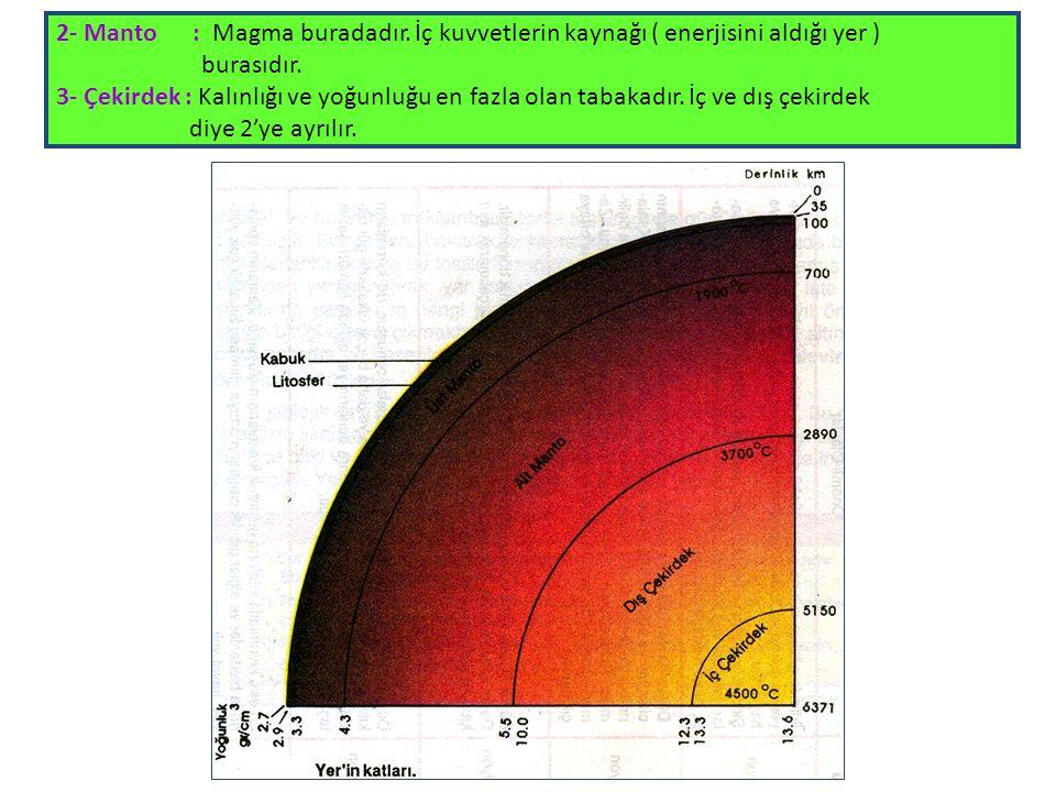 2- Manto : Magma buradadır