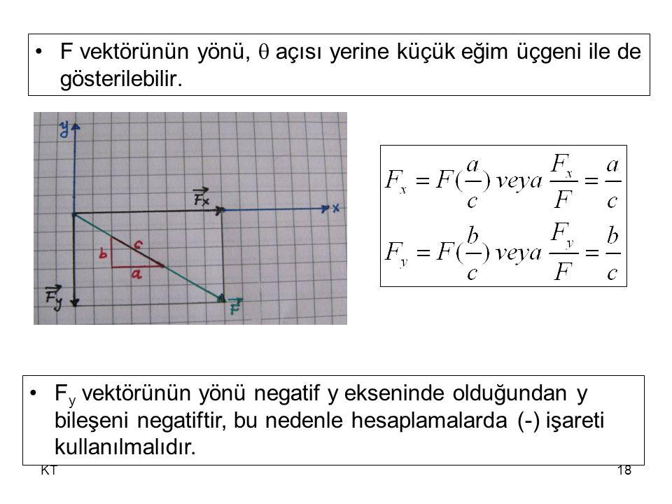 F vektörünün yönü,  açısı yerine küçük eğim üçgeni ile de gösterilebilir.