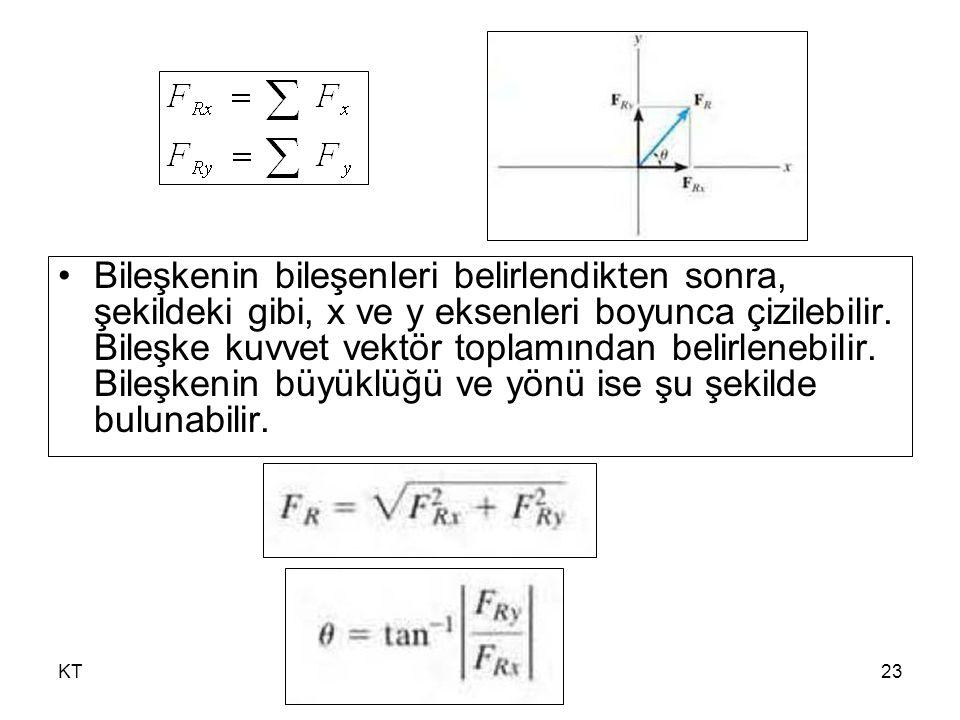 Bileşkenin bileşenleri belirlendikten sonra, şekildeki gibi, x ve y eksenleri boyunca çizilebilir. Bileşke kuvvet vektör toplamından belirlenebilir. Bileşkenin büyüklüğü ve yönü ise şu şekilde bulunabilir.
