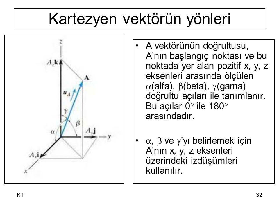 Kartezyen vektörün yönleri
