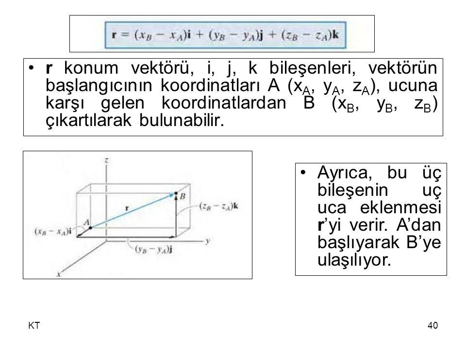 r konum vektörü, i, j, k bileşenleri, vektörün başlangıcının koordinatları A (xA, yA, zA), ucuna karşı gelen koordinatlardan B (xB, yB, zB) çıkartılarak bulunabilir.