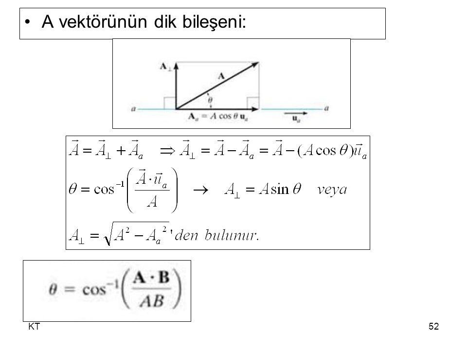 A vektörünün dik bileşeni: