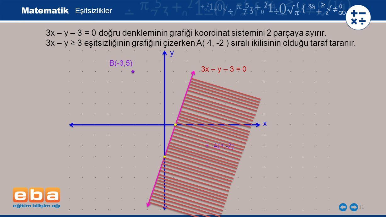 Eşitsizlikler 3x – y – 3 = 0 doğru denkleminin grafiği koordinat sistemini 2 parçaya ayırır.