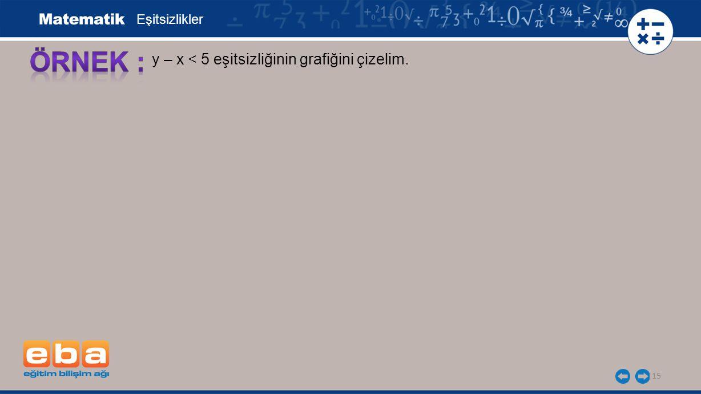 Eşitsizlikler ÖRNEK : y – x < 5 eşitsizliğinin grafiğini çizelim.