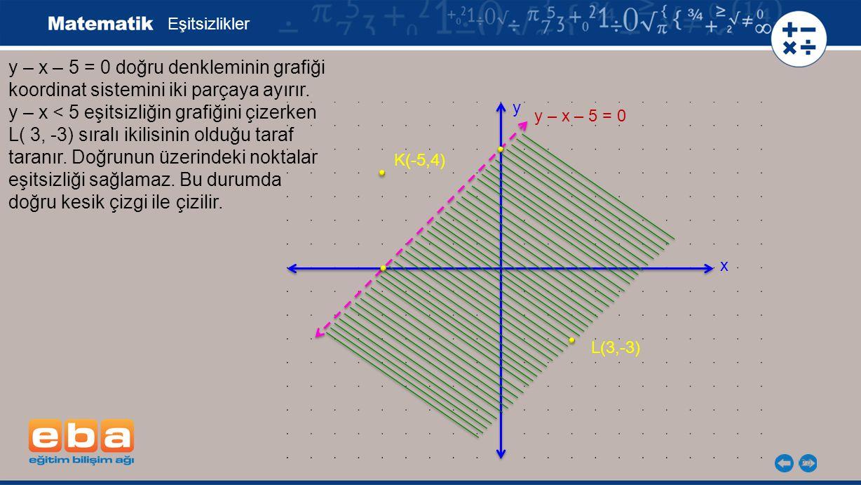 y – x – 5 = 0 doğru denkleminin grafiği