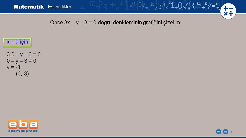 Önce 3x – y – 3 = 0 doğru denkleminin grafiğini çizelim: