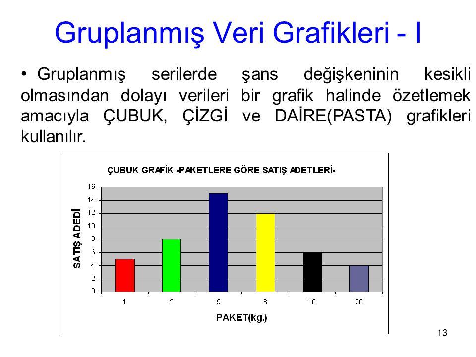 Gruplanmış Veri Grafikleri - I