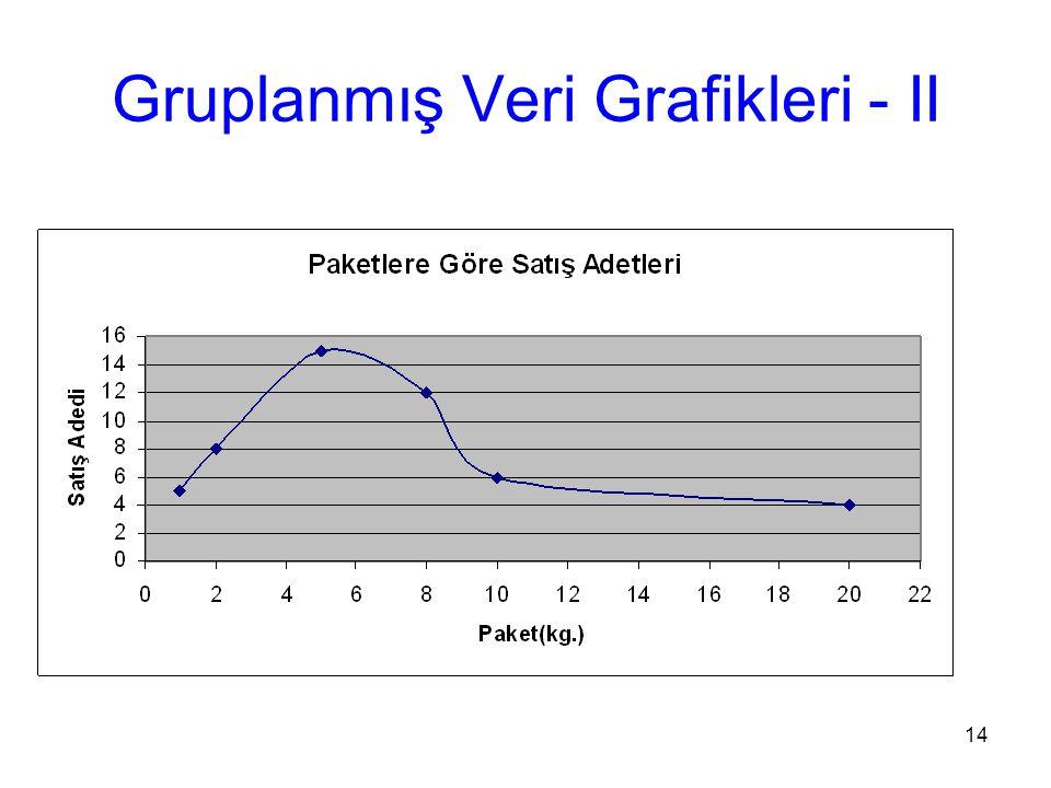 Gruplanmış Veri Grafikleri - II