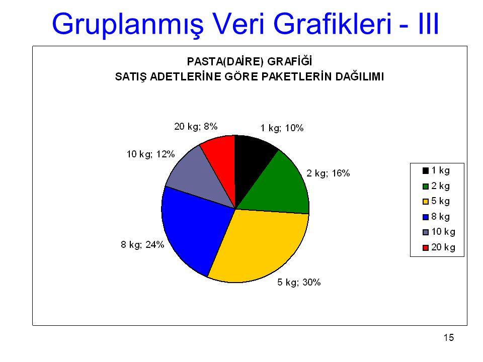 Gruplanmış Veri Grafikleri - III