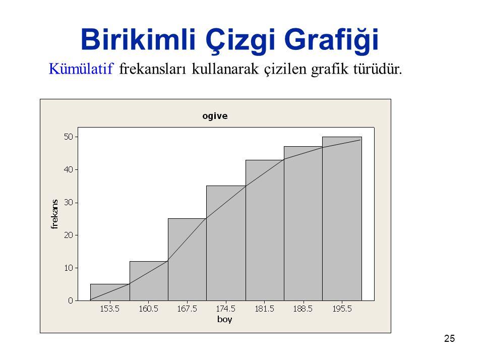 Birikimli Çizgi Grafiği