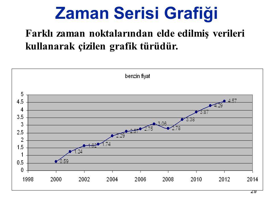 Zaman Serisi Grafiği Farklı zaman noktalarından elde edilmiş verileri kullanarak çizilen grafik türüdür.