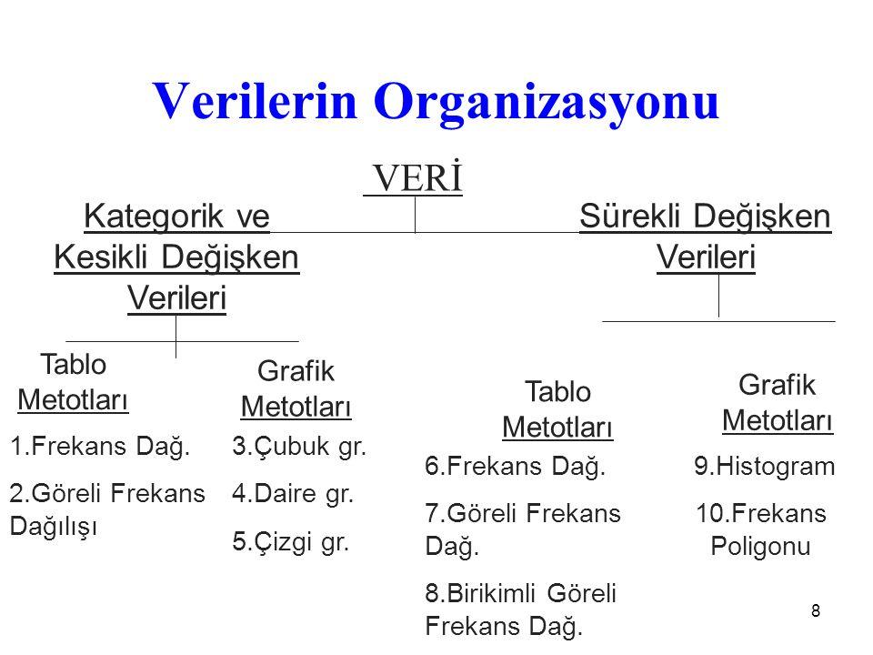 Verilerin Organizasyonu