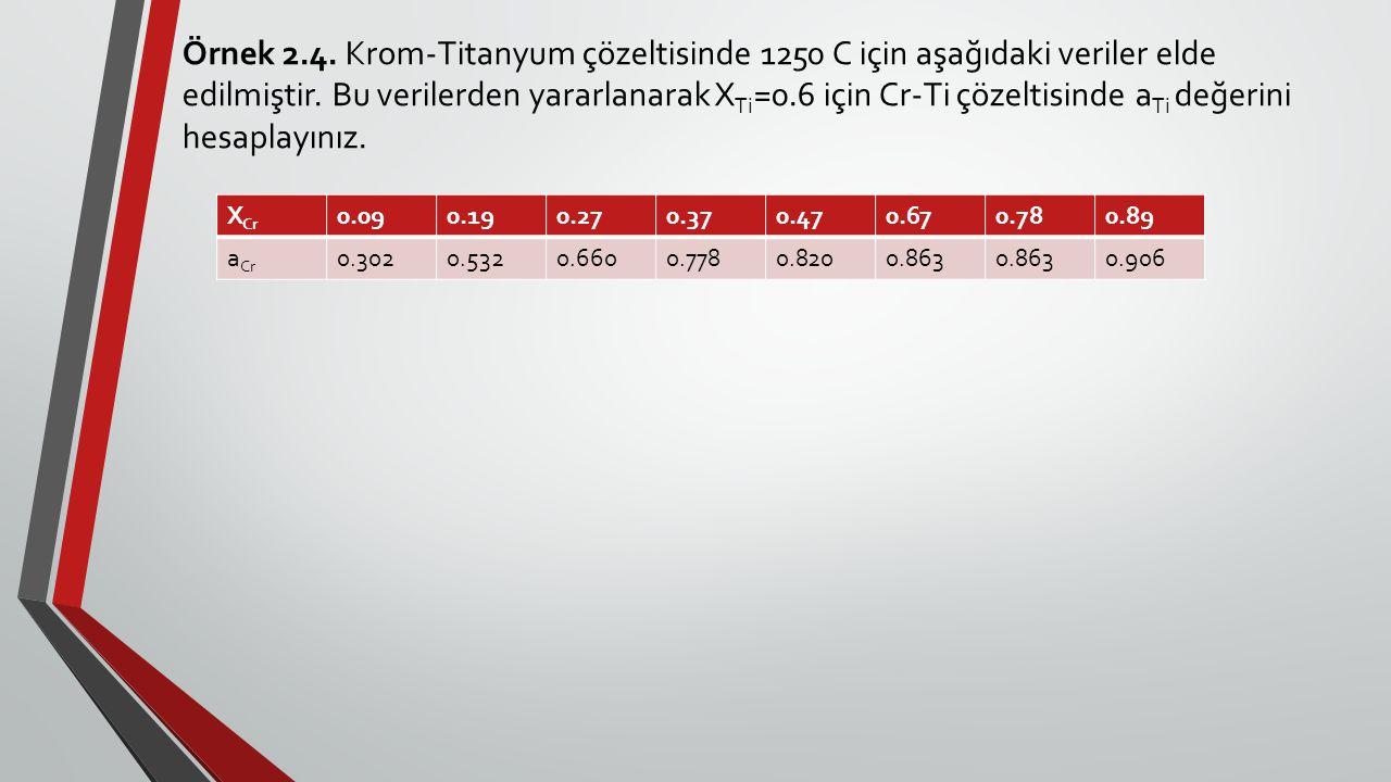Örnek 2.4. Krom-Titanyum çözeltisinde 1250 C için aşağıdaki veriler elde edilmiştir. Bu verilerden yararlanarak XTi=0.6 için Cr-Ti çözeltisinde aTi değerini hesaplayınız.