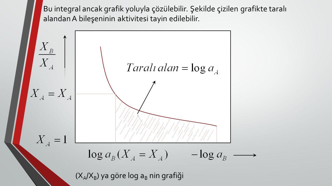 Bu integral ancak grafik yoluyla çözülebilir