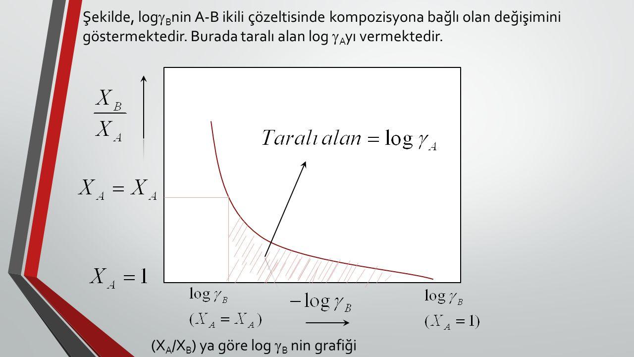 Şekilde, logBnin A-B ikili çözeltisinde kompozisyona bağlı olan değişimini göstermektedir. Burada taralı alan log Ayı vermektedir.