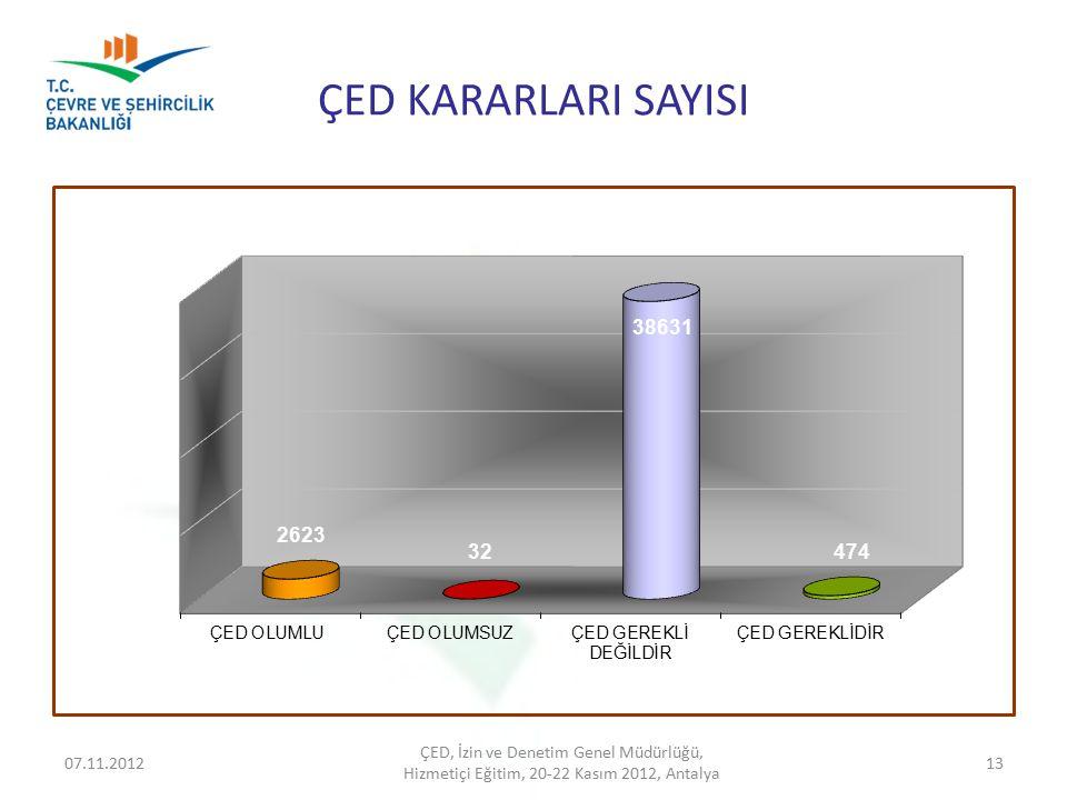 ÇED KARARLARI SAYISI ÇED, İzin ve Denetim Genel Müdürlüğü, 07.11.2012