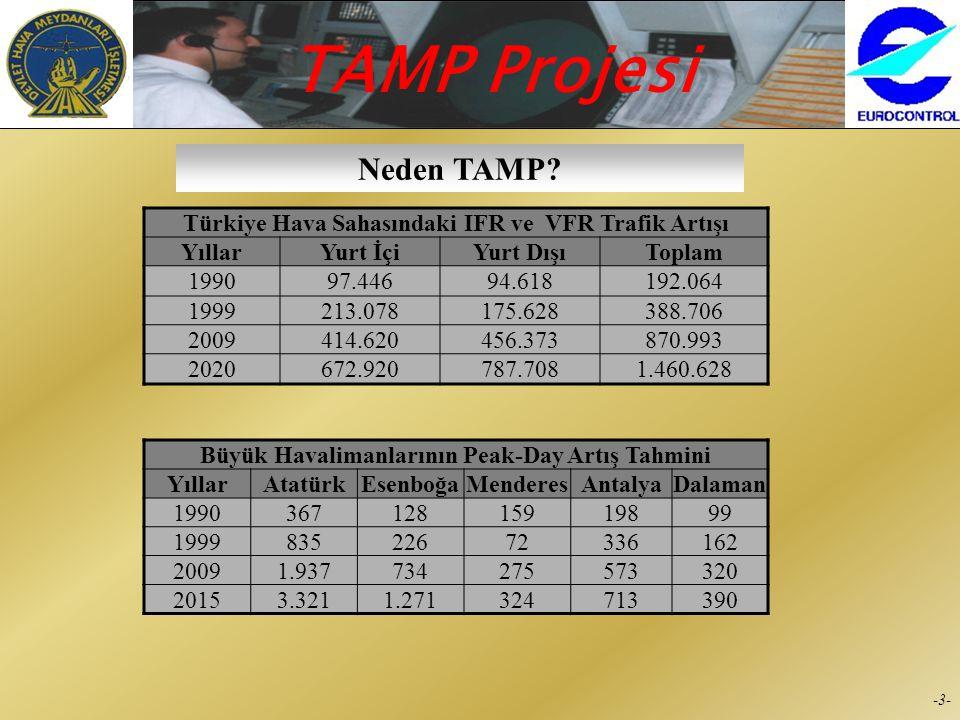 Neden TAMP Türkiye Hava Sahasındaki IFR ve VFR Trafik Artışı Yıllar