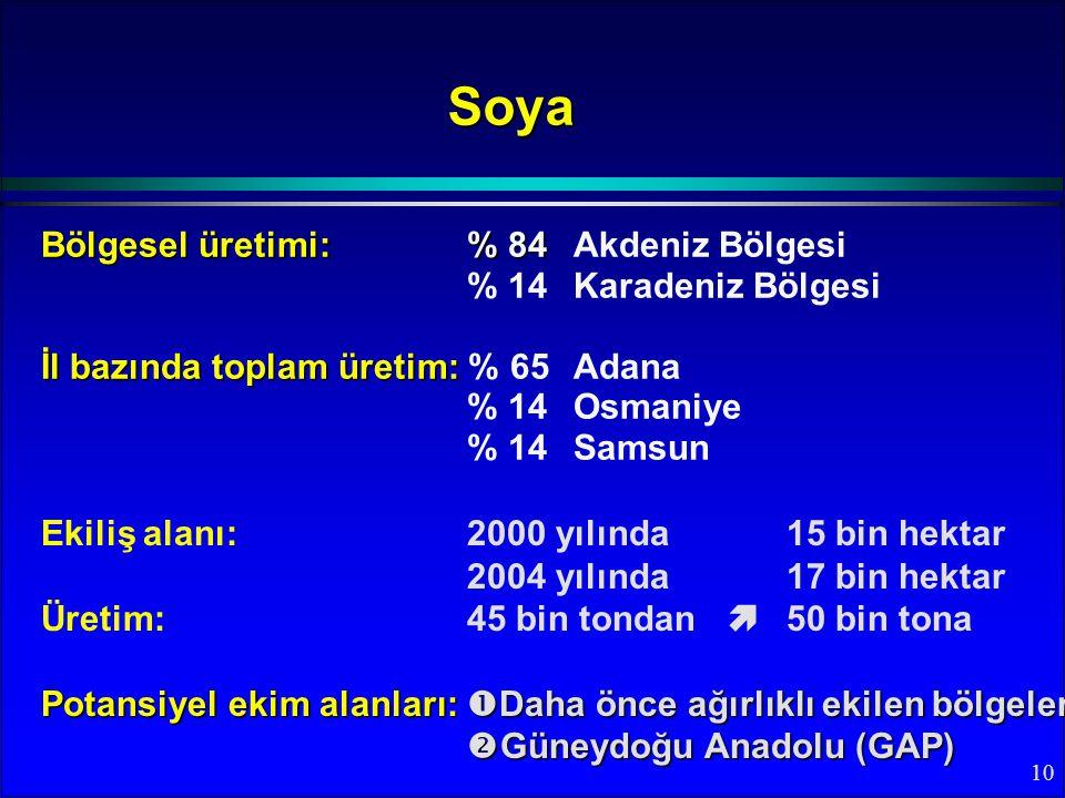 Soya Bölgesel üretimi: % 84 Akdeniz Bölgesi % 14 Karadeniz Bölgesi