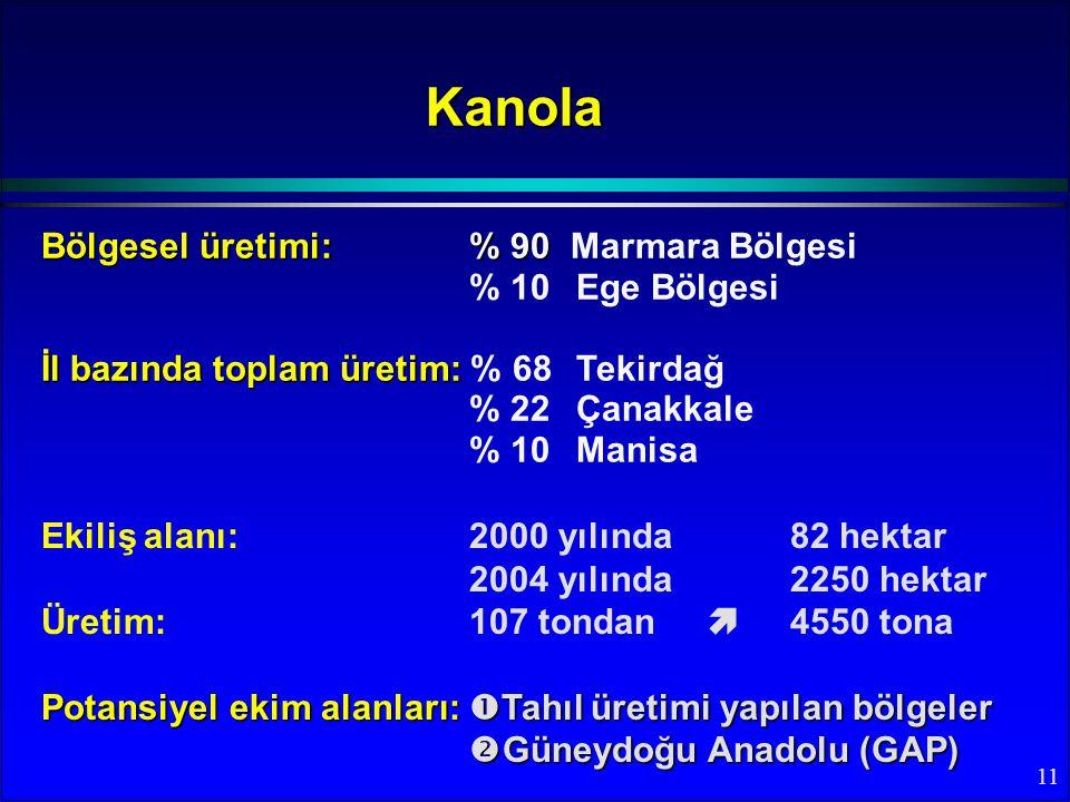 Kanola Bölgesel üretimi: % 90 Marmara Bölgesi % 10 Ege Bölgesi