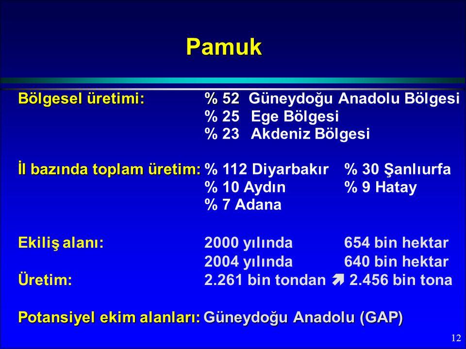 Pamuk Bölgesel üretimi: % 52 Güneydoğu Anadolu Bölgesi