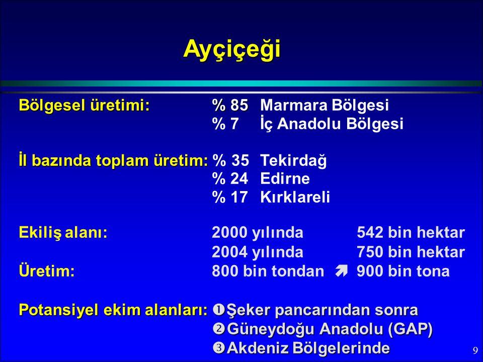 Ayçiçeği Bölgesel üretimi: % 85 Marmara Bölgesi % 7 İç Anadolu Bölgesi
