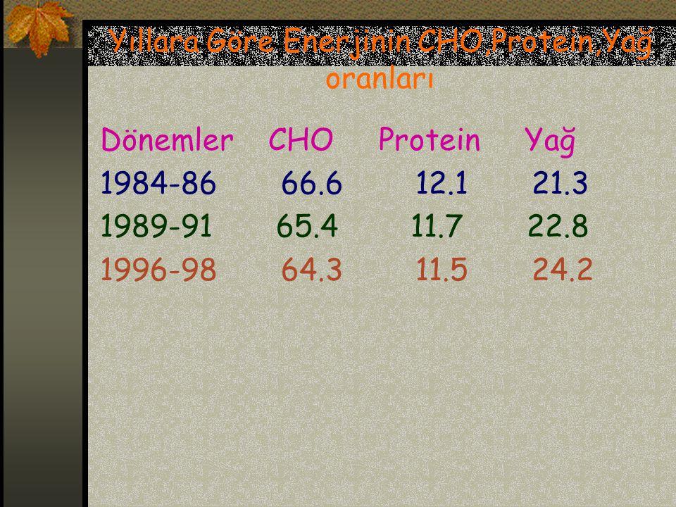 Yıllara Göre Enerjinin CHO,Protein,Yağ oranları