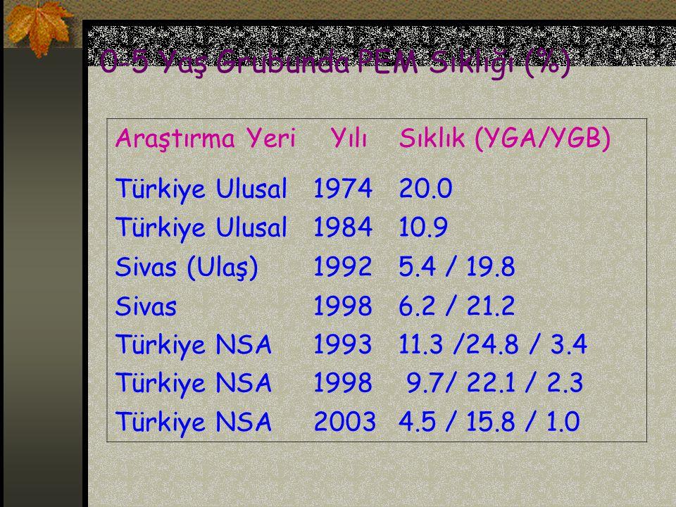 0-5 Yaş Grubunda PEM Sıklığı (%)