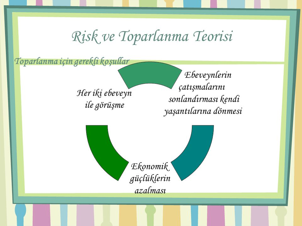Risk ve Toparlanma Teorisi
