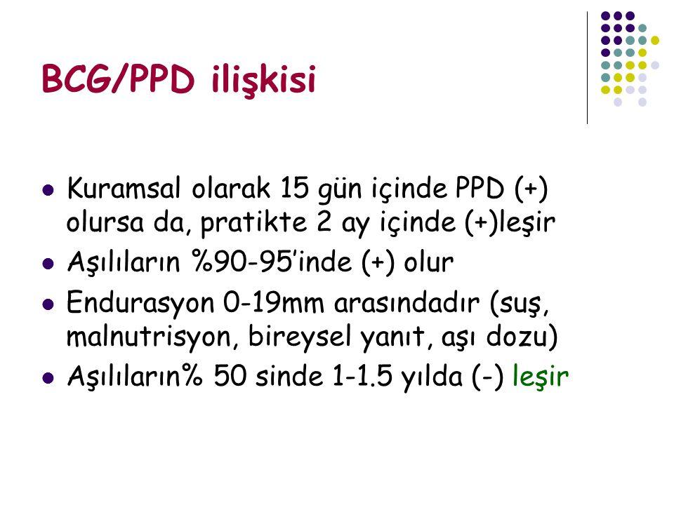 BCG/PPD ilişkisi Kuramsal olarak 15 gün içinde PPD (+) olursa da, pratikte 2 ay içinde (+)leşir. Aşılıların %90-95'inde (+) olur.