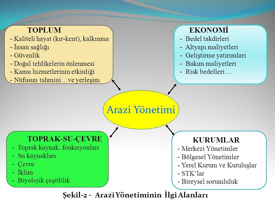 Şekil-2 - Arazi Yönetiminin İlgi Alanları