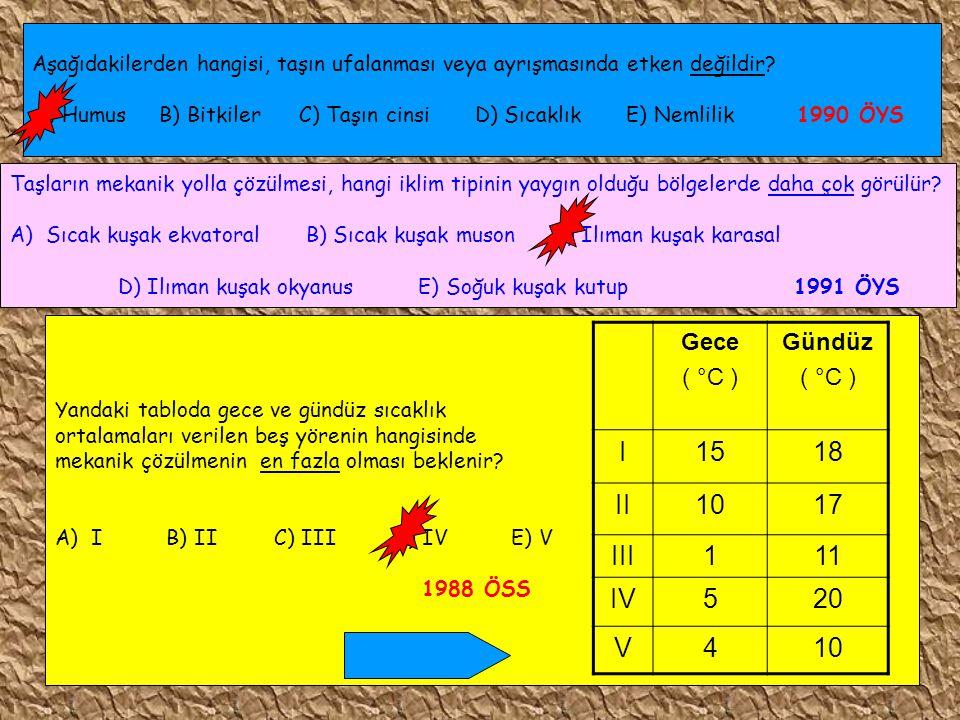 I 15 18 II 10 17 III 1 11 IV 5 20 V 4 Gece ( °C ) Gündüz