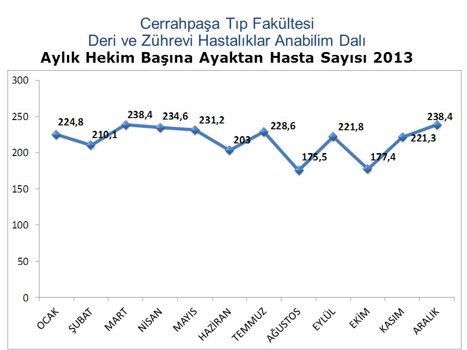 Aylık Hekim Başına Ayaktan Hasta Sayısı 2013